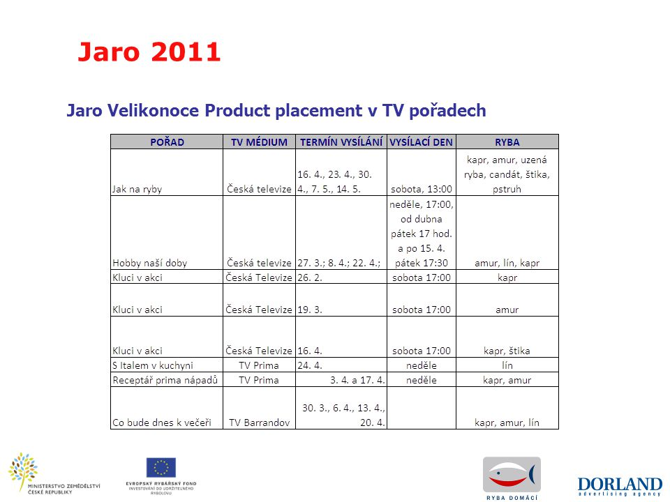 Jaro 2011 Jaro Velikonoce Product placement v TV pořadech