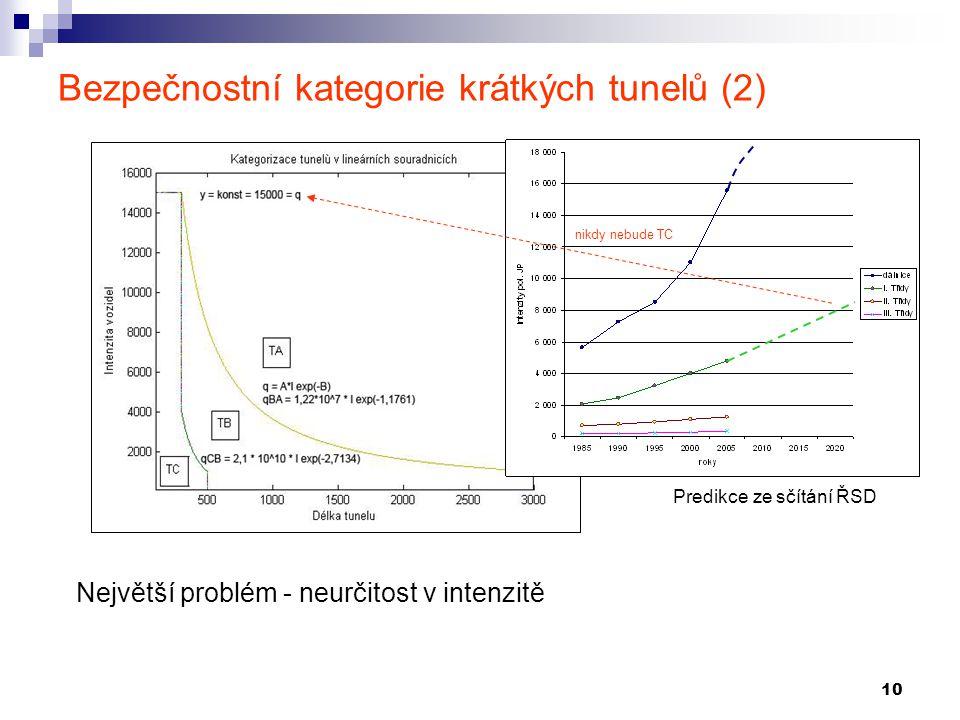 Bezpečnostní kategorie krátkých tunelů (2)