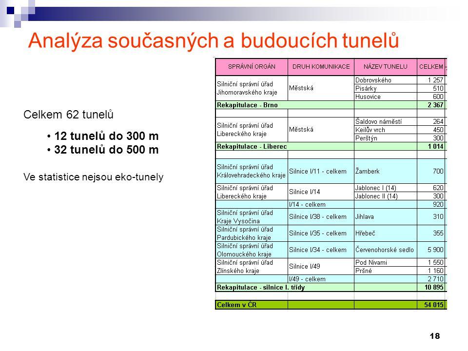 Analýza současných a budoucích tunelů