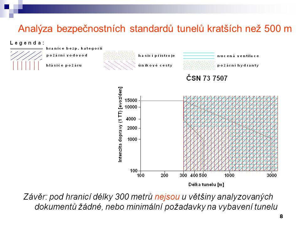 Analýza bezpečnostních standardů tunelů kratších než 500 m