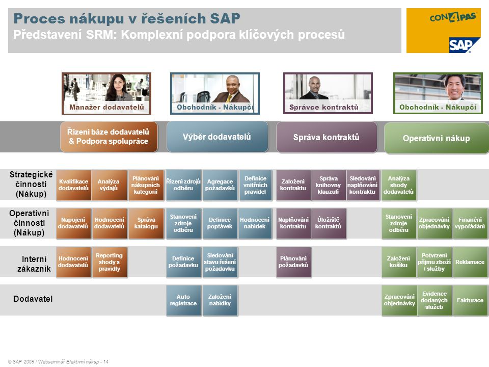 Proces nákupu v řešeních SAP Představení SRM: Komplexní podpora klíčových procesů