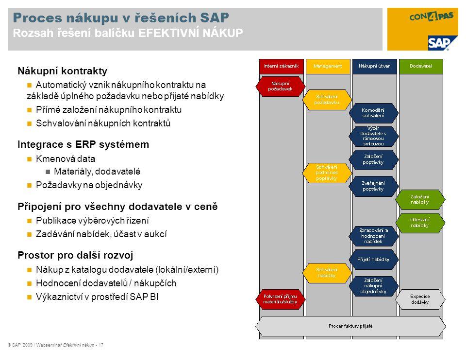 Proces nákupu v řešeních SAP Rozsah řešení balíčku EFEKTIVNÍ NÁKUP