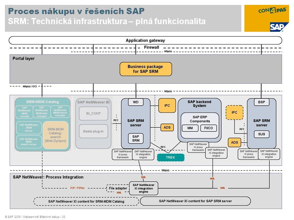 Proces nákupu v řešeních SAP SRM: Technická infrastruktura – plná funkcionalita