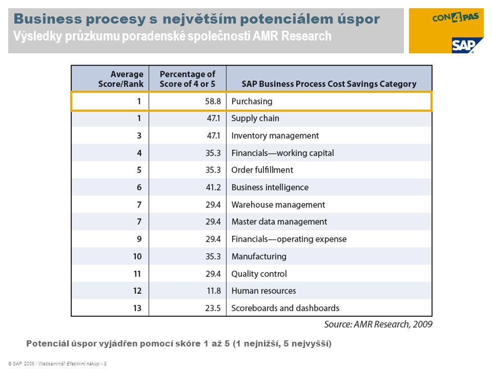 Business procesy s největším potenciálem úspor Výsledky průzkumu poradenské společnosti AMR Research
