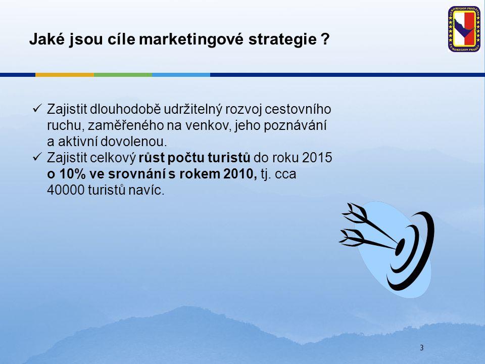 Jaké jsou cíle marketingové strategie