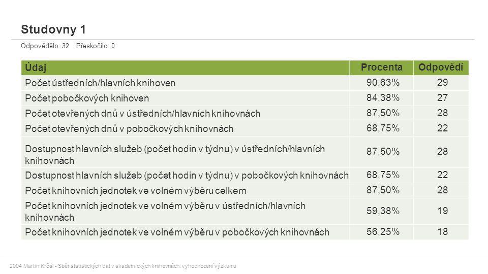 Studovny 1 Údaj Procenta Odpovědí Počet ústředních/hlavních knihoven