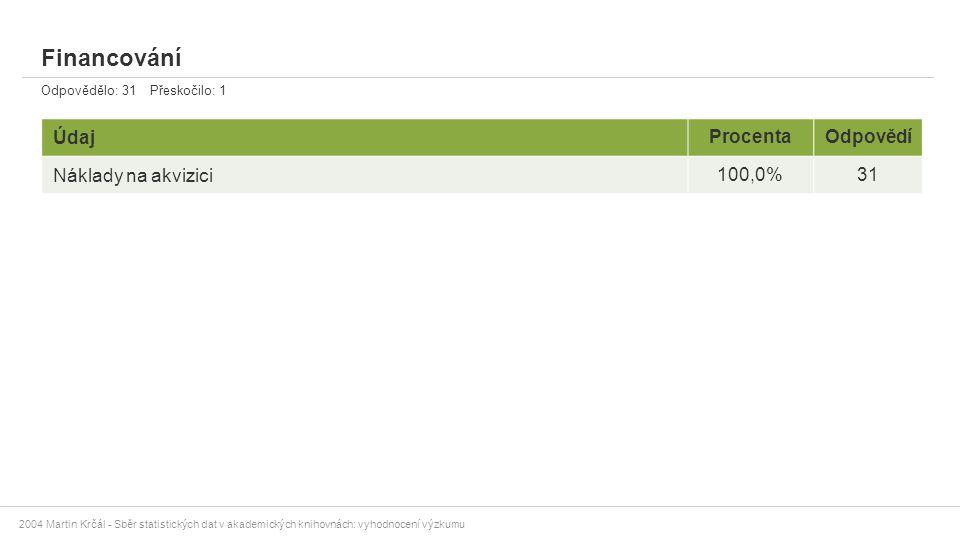 Financování Údaj Procenta Odpovědí Náklady na akvizici 100,0% 31