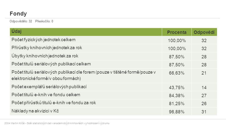 Fondy Údaj Procenta Odpovědí Počet fyzických jednotek celkem 100,00%