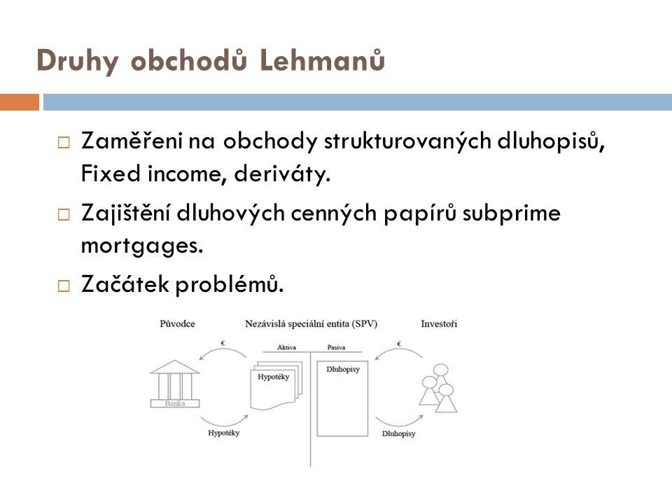 Druhy obchodů Lehmanů Zaměřeni na obchody strukturovaných dluhopisů, Fixed income, deriváty.