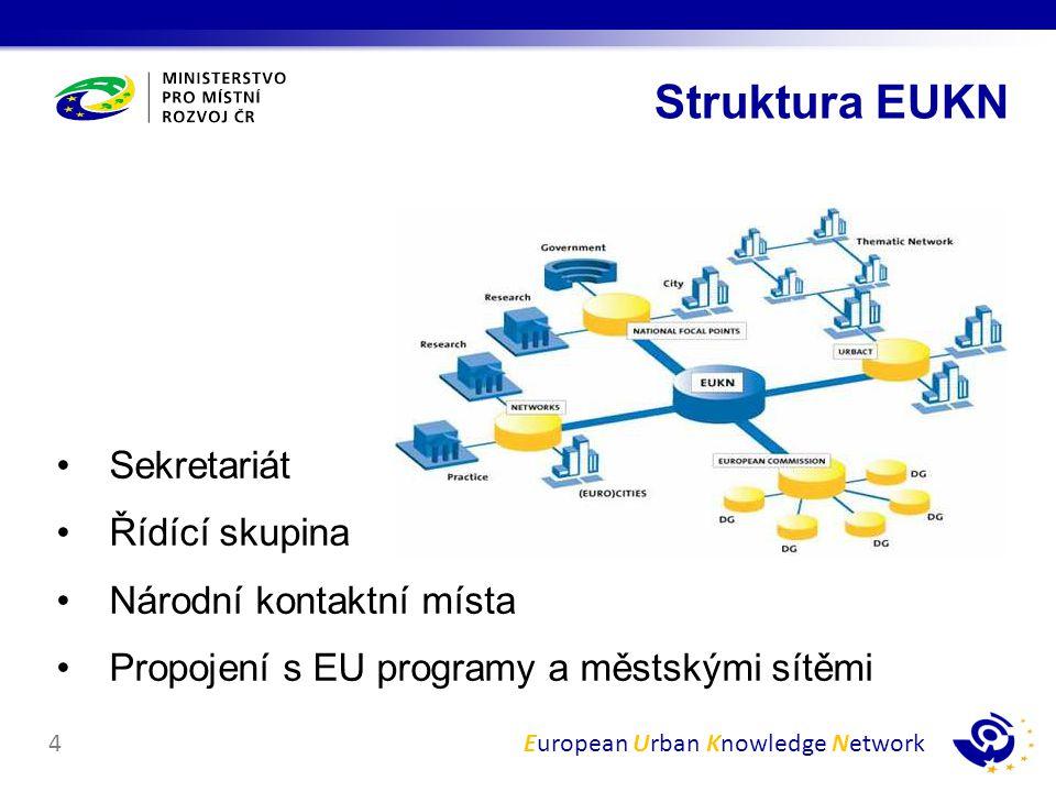 Struktura EUKN Sekretariát Řídící skupina Národní kontaktní místa
