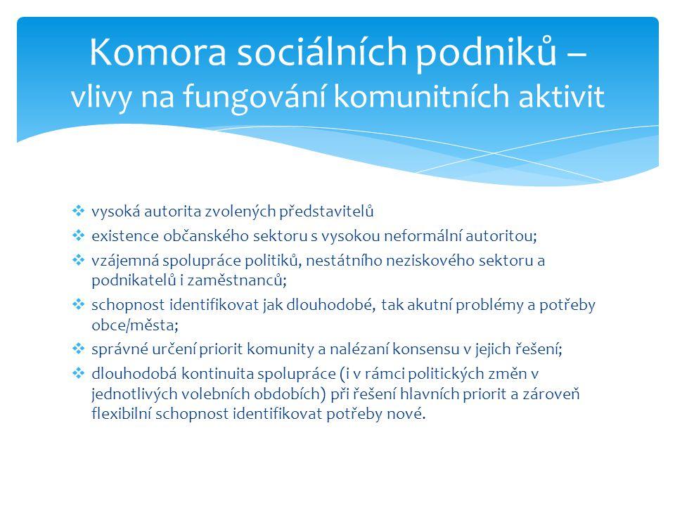 Komora sociálních podniků – vlivy na fungování komunitních aktivit