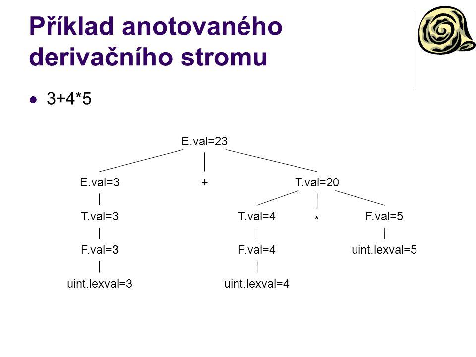 Příklad anotovaného derivačního stromu