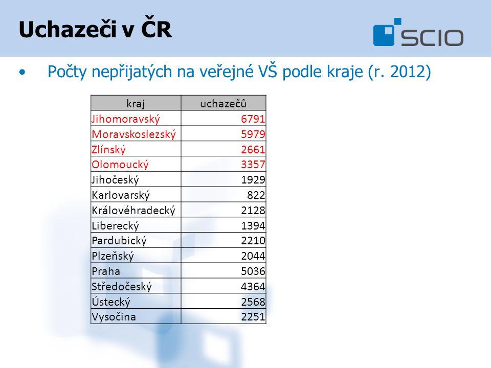 Uchazeči v ČR Počty nepřijatých na veřejné VŠ podle kraje (r. 2012)