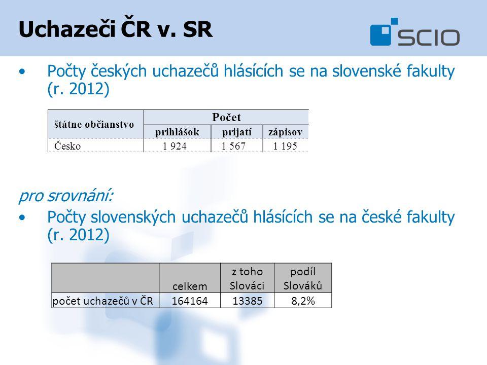 Uchazeči ČR v. SR Počty českých uchazečů hlásících se na slovenské fakulty (r. 2012) pro srovnání: