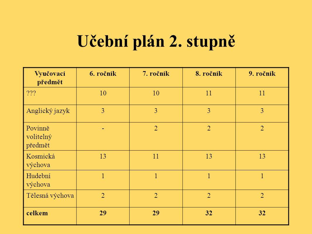 Učební plán 2. stupně Vyučovací předmět 6. ročník 7. ročník 8. ročník