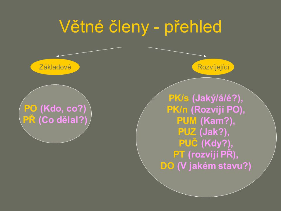 Větné členy - přehled PK/s (Jaký/á/é ), PK/n (Rozvíjí PO),