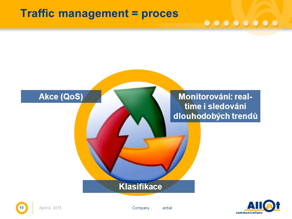Traffic management = proces