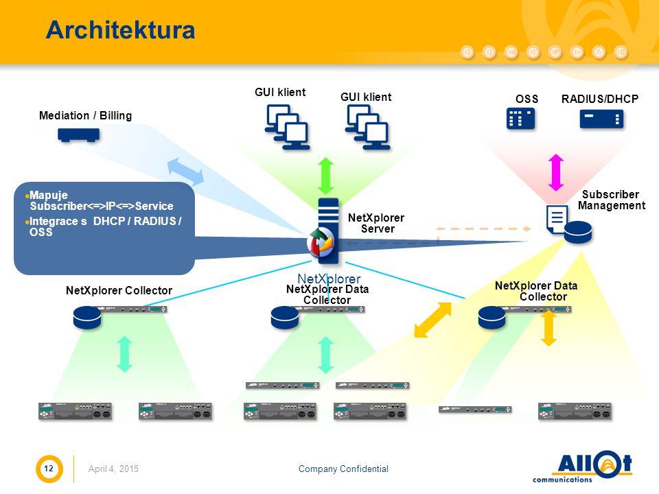 Architektura NetXplorer GUI klient GUI klient OSS RADIUS/DHCP