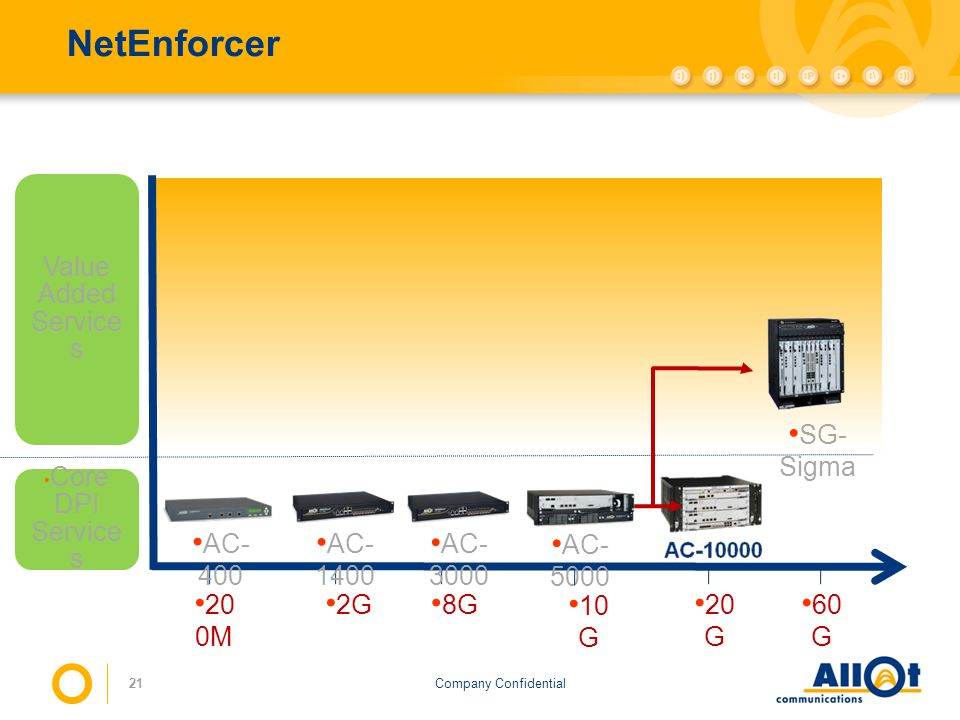 NetEnforcer Value Added Services SG-Sigma Core DPI Services AC-400