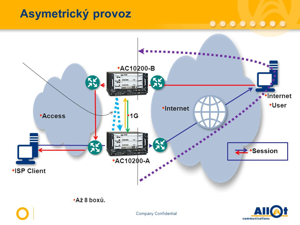 Asymetrický provoz AC10200-B Internet User Internet Access 1G Session
