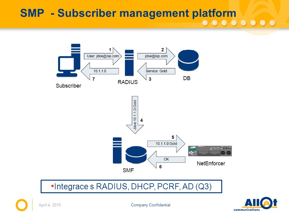 SMP - Subscriber management platform