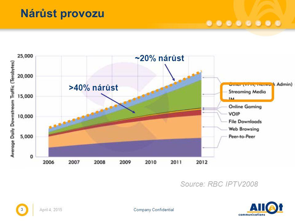 Nárůst provozu ~20% nárůst >40% nárůst Source: RBC IPTV2008