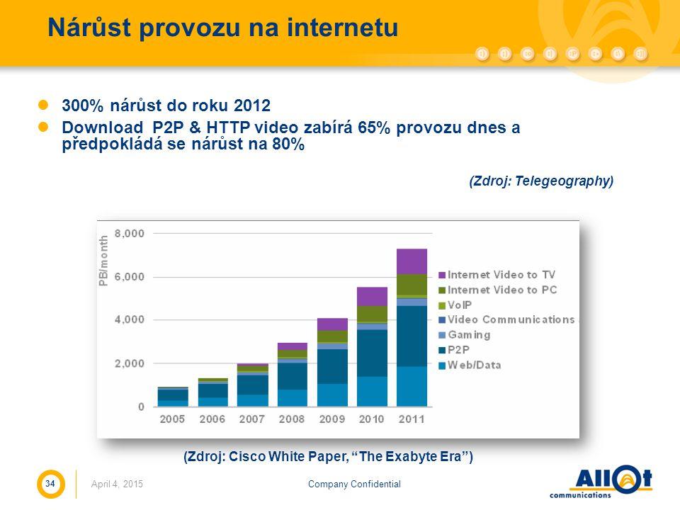 Nárůst provozu na internetu
