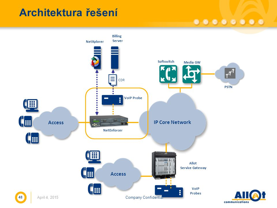 Architektura řešení Access IP Core Network Access Billing Server