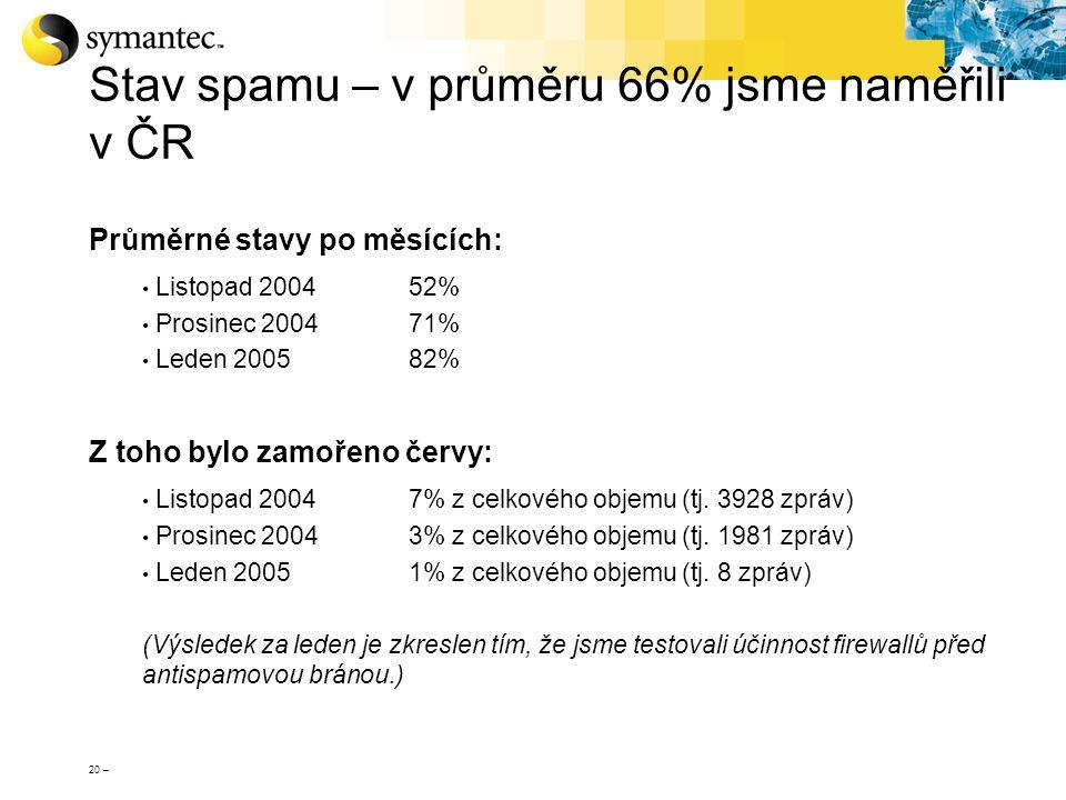 Stav spamu – v průměru 66% jsme naměřili v ČR