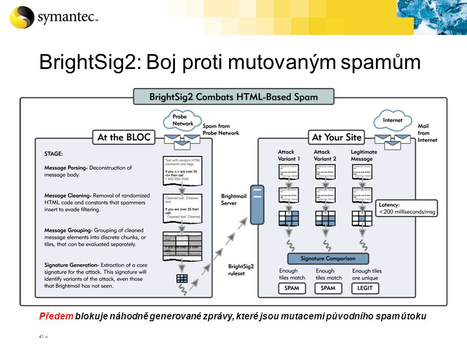 BrightSig2: Boj proti mutovaným spamům