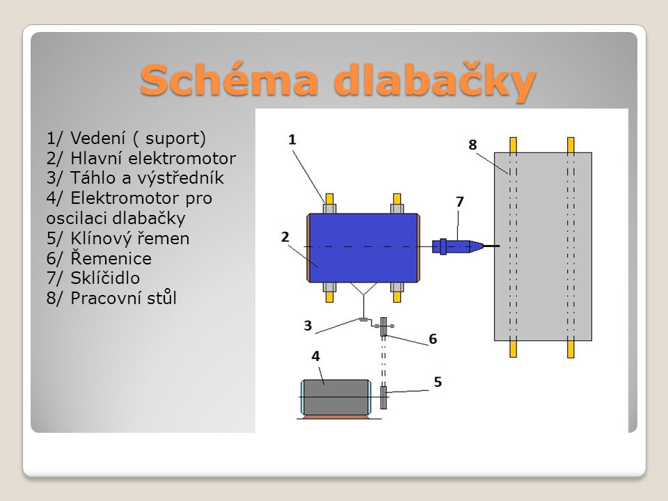 Schéma dlabačky 1/ Vedení ( suport) 2/ Hlavní elektromotor