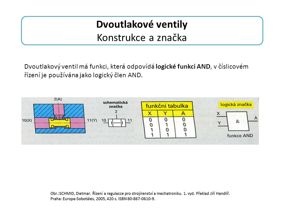 Dvoutlakové ventily Konstrukce a značka
