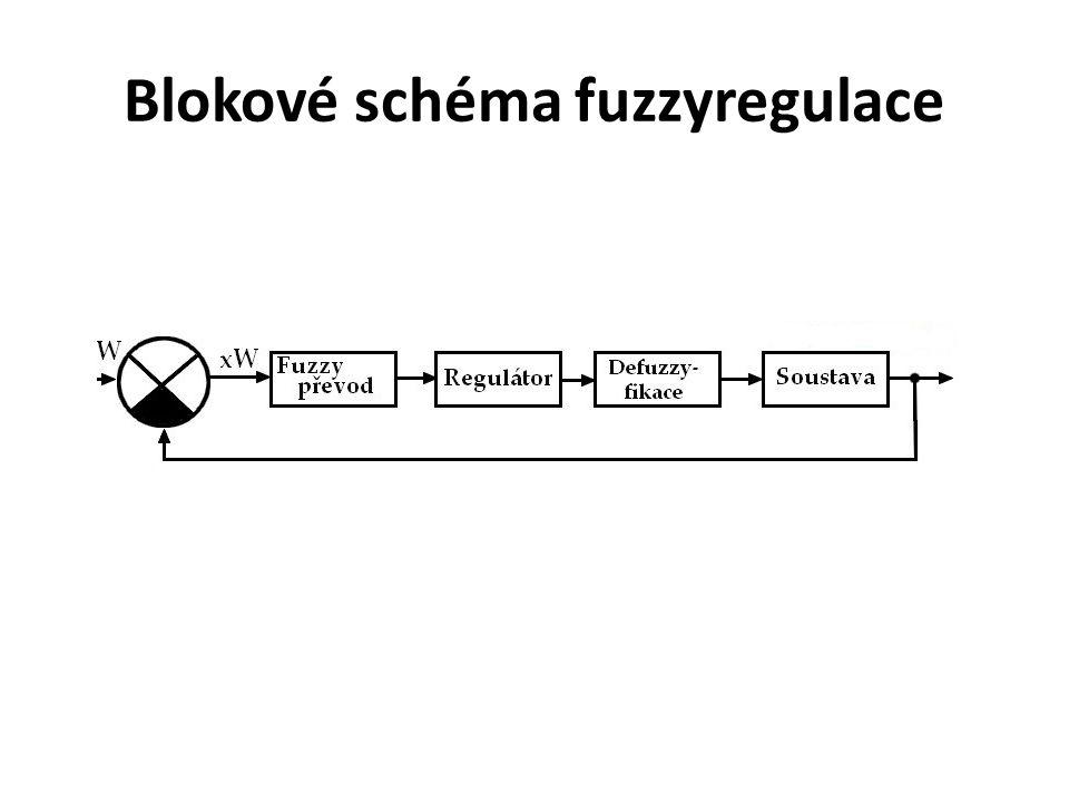 Blokové schéma fuzzyregulace