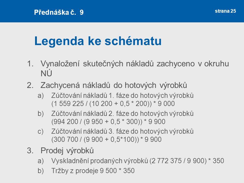 Přednáška č. 9 Legenda ke schématu. Vynaložení skutečných nákladů zachyceno v okruhu NÚ. Zachycená nákladů do hotových výrobků.
