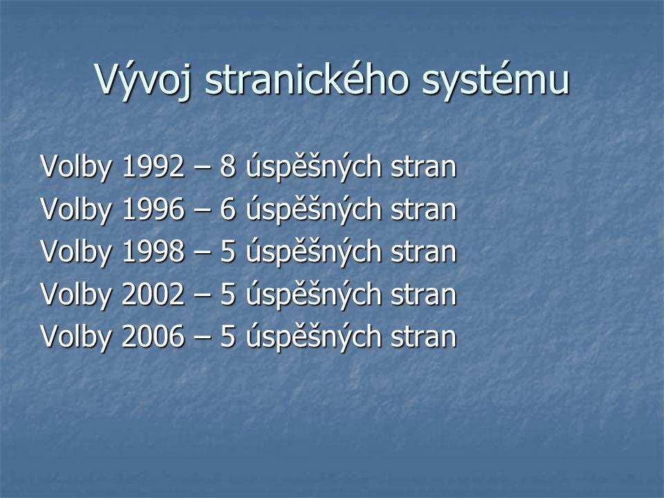 Vývoj stranického systému