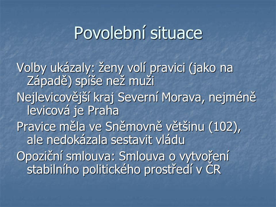 Povolební situace Volby ukázaly: ženy volí pravici (jako na Západě) spíše než muži. Nejlevicovější kraj Severní Morava, nejméně levicová je Praha.