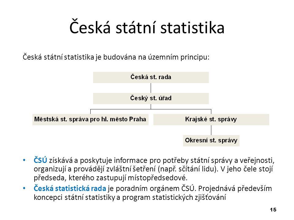 Česká státní statistika