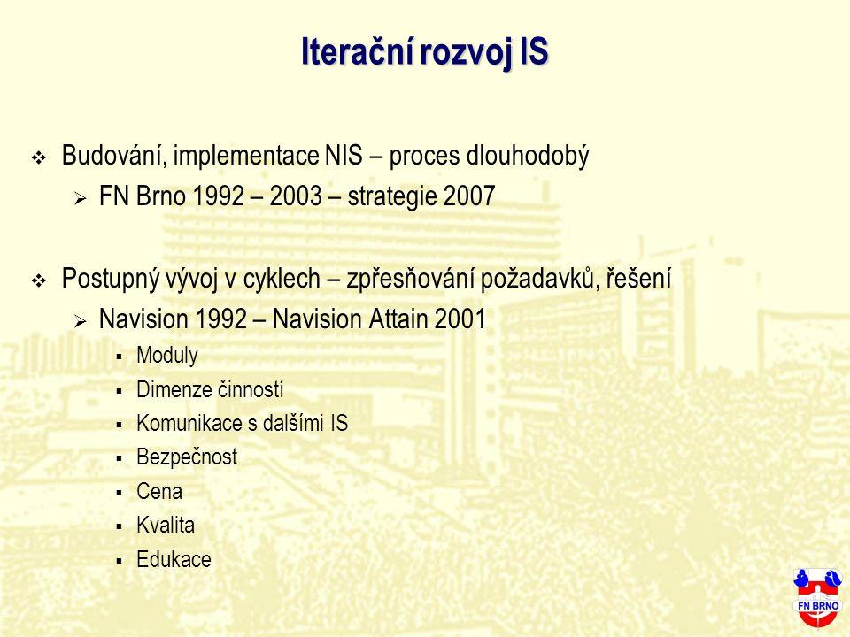Iterační rozvoj IS Budování, implementace NIS – proces dlouhodobý