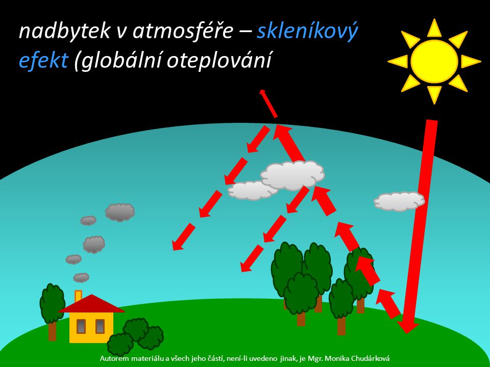 nadbytek v atmosféře – skleníkový efekt (globální oteplování