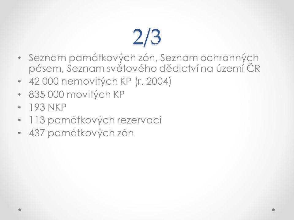 2/3 Seznam památkových zón, Seznam ochranných pásem, Seznam světového dědictví na území ČR. 42 000 nemovitých KP (r. 2004)