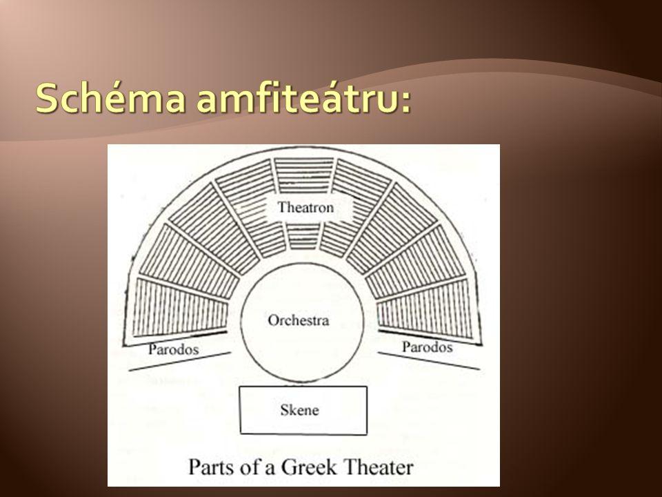 Schéma amfiteátru: