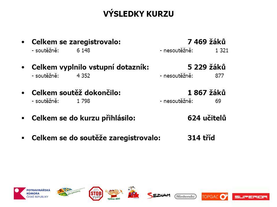 VÝSLEDKY KURZU Celkem se zaregistrovalo: 7 469 žáků