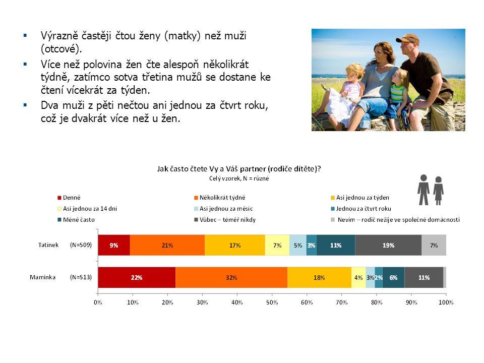 Výrazně častěji čtou ženy (matky) než muži (otcové).