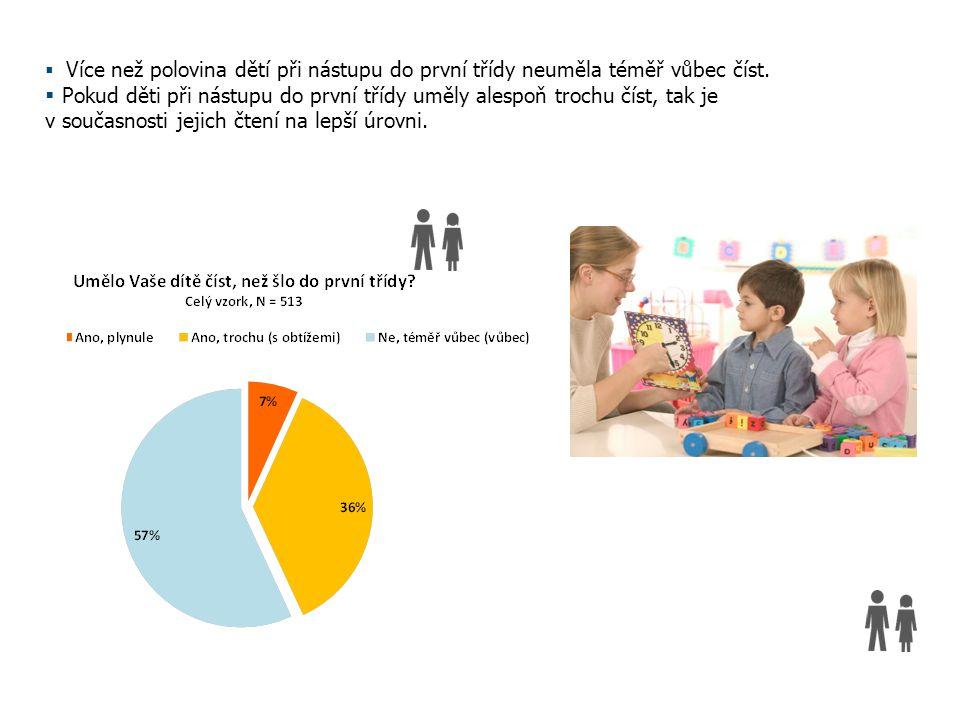 Názory rodičů na dětské čtenářství