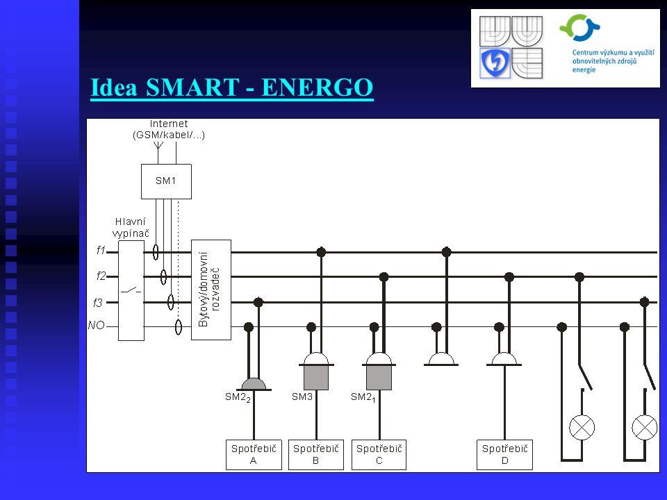Idea SMART - ENERGO
