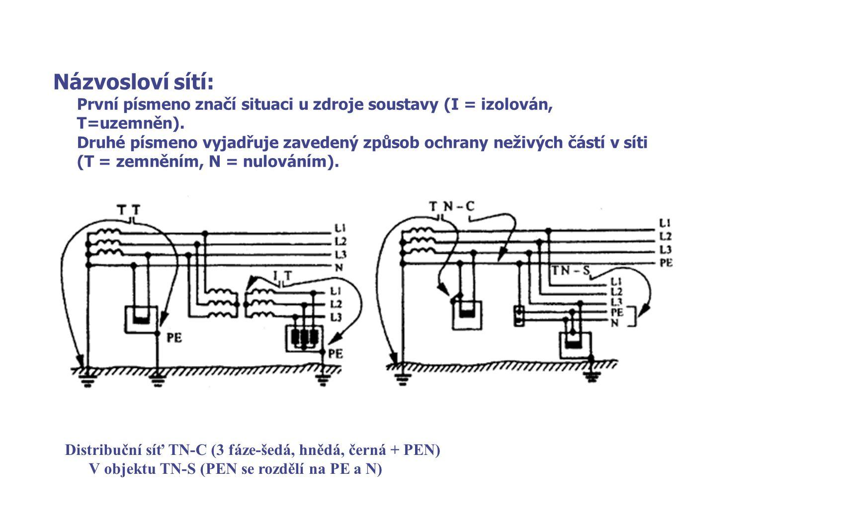 Názvosloví sítí: První písmeno značí situaci u zdroje soustavy (I = izolován, T=uzemněn).