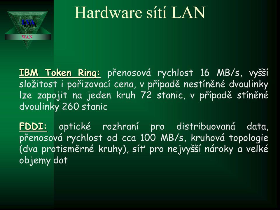 Hardware sítí LAN LVA. WAN.