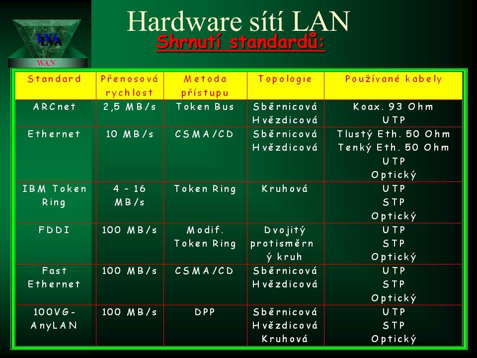 Hardware sítí LAN LVA Shrnutí standardů: WAN