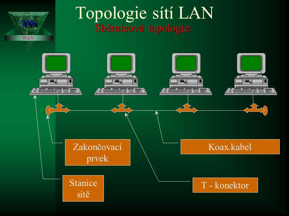 Sběrnicová topologie:
