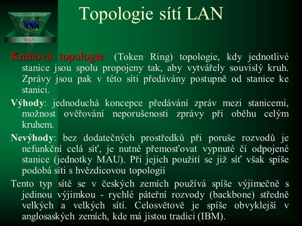 Topologie sítí LAN LVA. WAN.